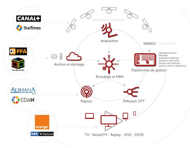 Schéma illustrant les principaux clients de Pixafrica : Orange Côte d'Ivoire (bouquet TV et VOD), Alshana (playout), Canal+ (contribution IP), Edan TV (playout et animation éditoriale)